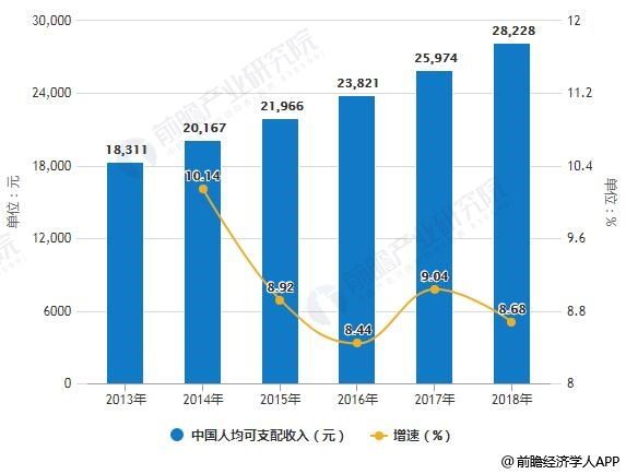 2013-2018年中国人均可支配收入统计及增长情况