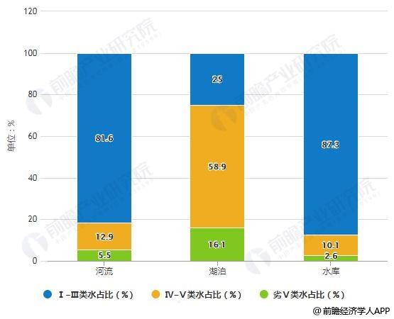 2018年中国水资源质量情况