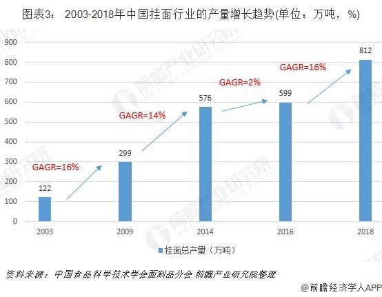 图表3: 2003-2018年中国挂面行业的产量增长趋势(单位?#21644;?#21544;,%)