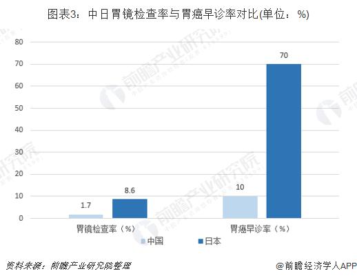 图表3:中日胃镜检查率与胃癌早诊率对比(单位:%)
