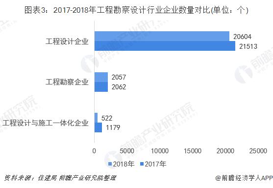 图表3:2017-2018年工程勘察设计行业企业数量对比(单位:个)