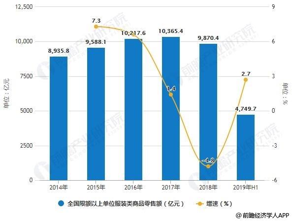 2014-2019年H1全国限额以上单位服装类商品零售额统计及增长情况