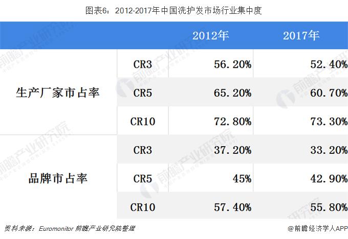 图表6:2012-2017年中国洗护发市场行业集中度