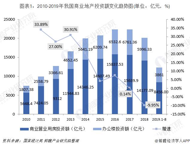 图表1:2010-2019年我国商业地产投资额变化趋势图(单位:亿元,%)