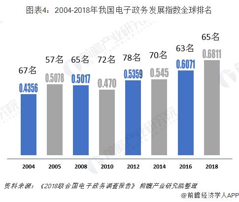 图表4:2004-2018年我国电子政务发展指数全球排名