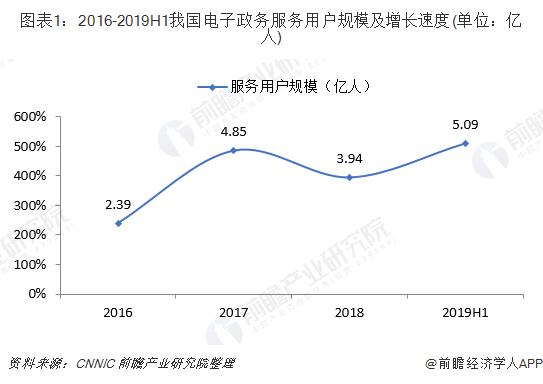 图表1:2016-2019H1我国电子政务服务用户规模及增长速度(单位:亿人)