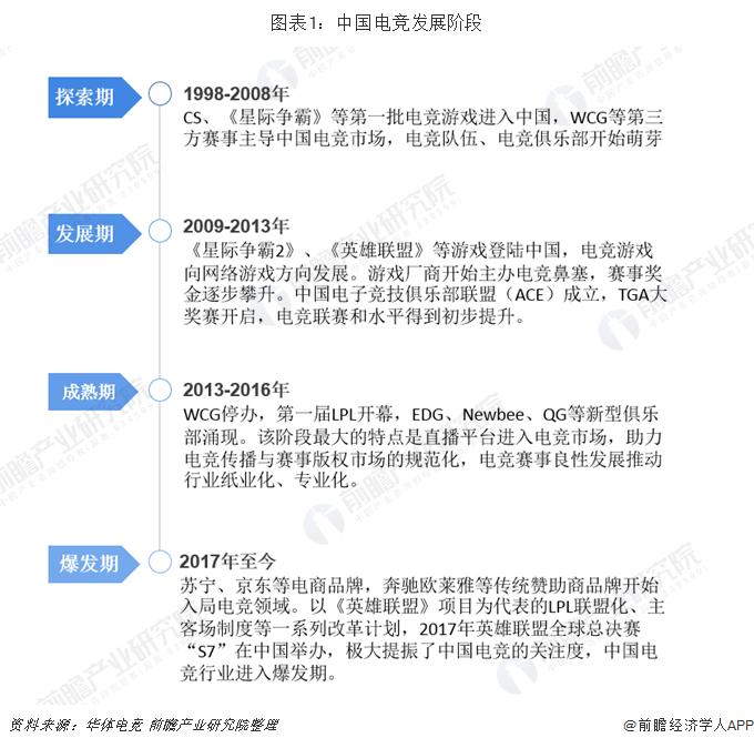 图表1:中国电竞发展阶段