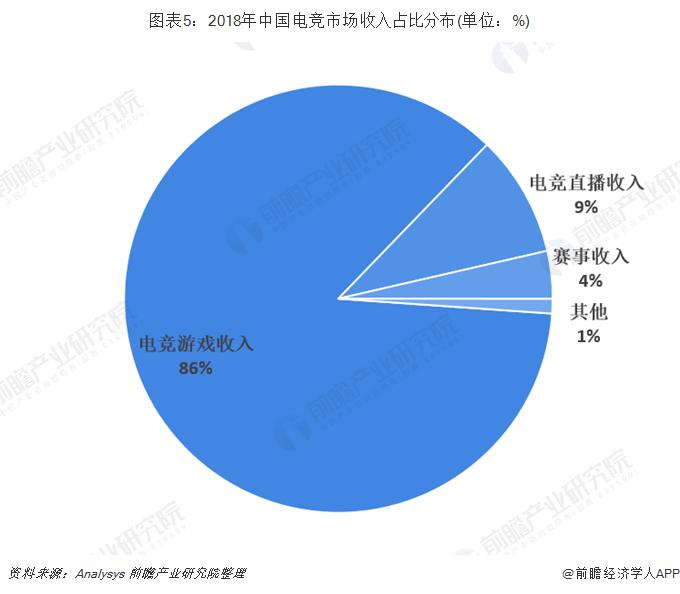 图表5:2018年中国电竞市场收入占比分布(单位:%)