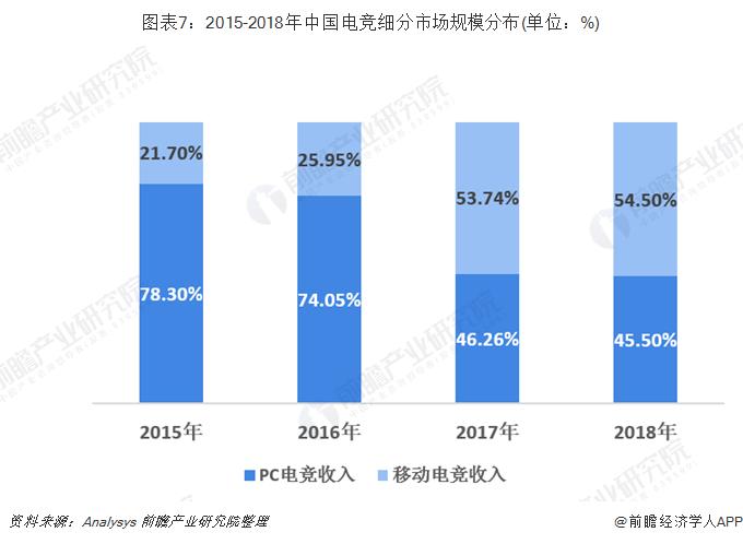 图表7:2015-2018年中国电竞细分市场规模分布(单位:%)