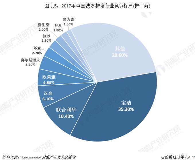 图表5:2017年中国洗发护发行业竞争格局(按厂商)