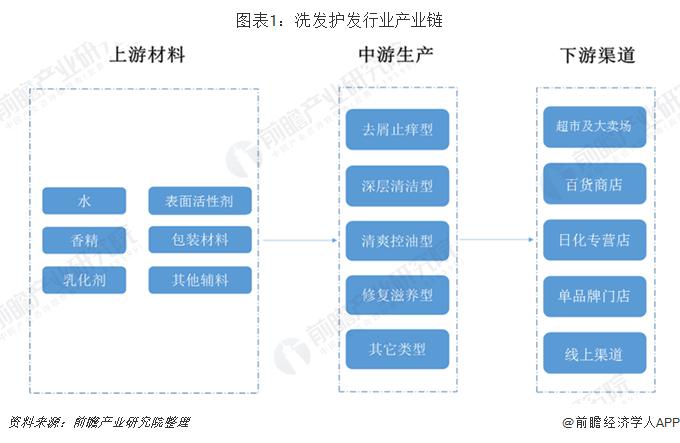 图表1:洗发护发行业产业链