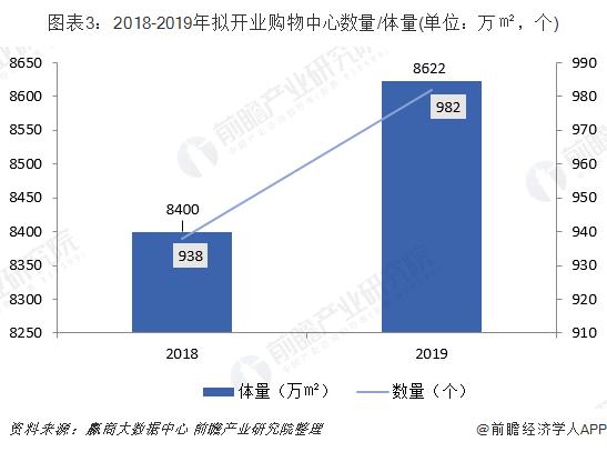 图表3:2018-2019年拟开业购物中心数量/体量(单位:万㎡,个)