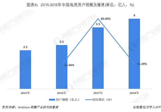 图表6:2015-2018年中国电竞用户规模及增速(单位:亿人,%)