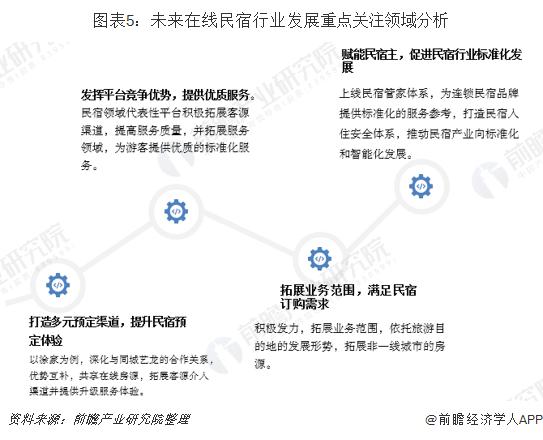 图表5:未来在线民宿行业发展重点关注领域分析