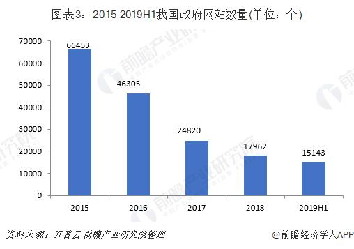 图表3:2015-2019H1我国政府网站数量(单位:个)