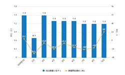 2019年1-9月中国<em>液晶显示器</em>出口量及增长情况分析