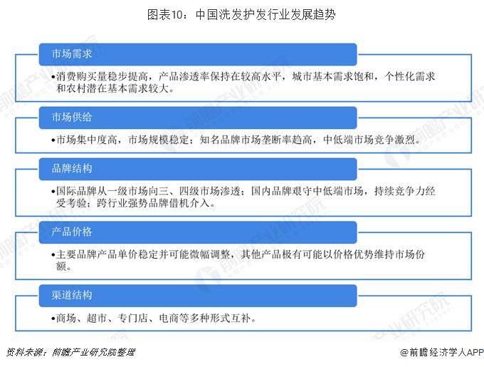 图表10:中国洗发护发行业发展趋势