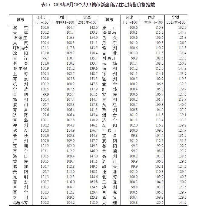 9月70城房价出炉:53城新房价格上涨南宁领跑 上海深圳上涨0.5%和1.2%
