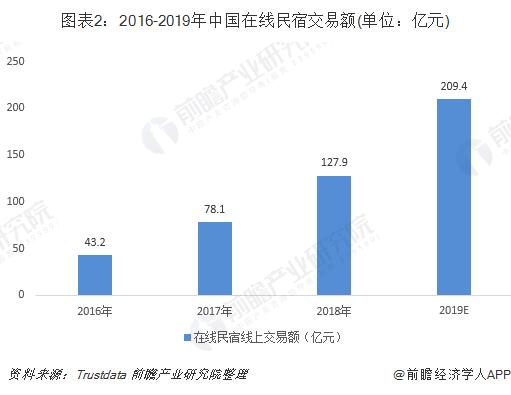 图表2:2016-2019年中国在线民宿交易额(单位:亿元)