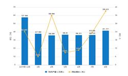 2019年1-8月四川省农用氮磷钾<em>化肥</em>产量及增长情况分析