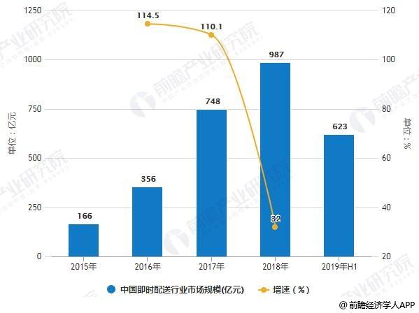 2015-2019H1年中国即时配送行业市场规模统计情况