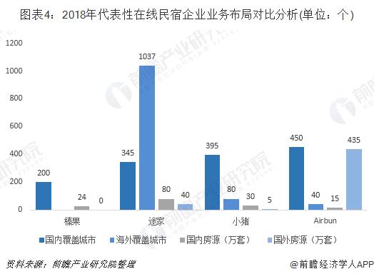图表4:2018年代表性在线民宿企业业务布局对比分析(单位:个)