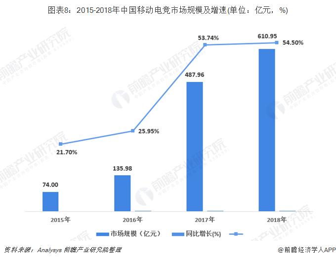 图表8:2015-2018年中国移动电竞市场规模及增速(单位:亿元,%)