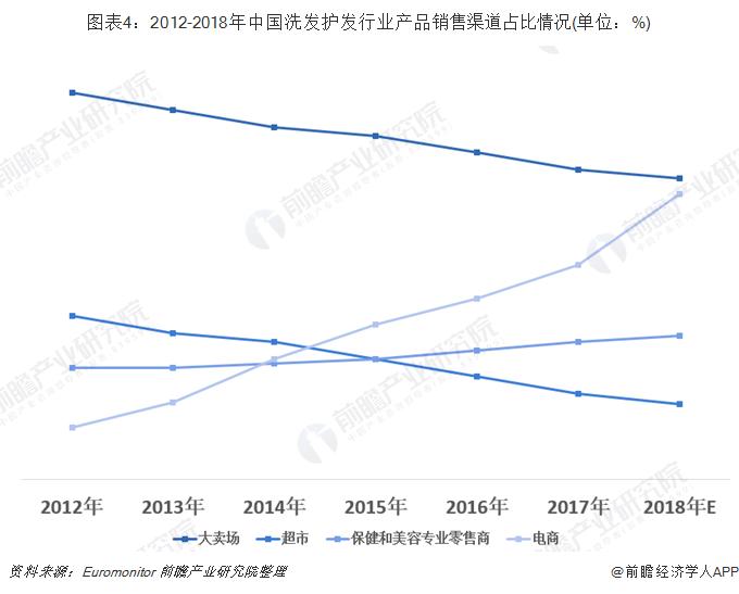 图表4:2012-2018年中国洗发护发行业产品销售渠道占比情况(单位:%)