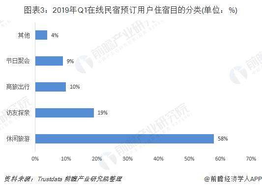 图表3:2019年Q1在线民宿预订用户住宿目的分类(单位:%)