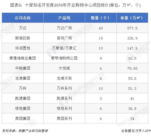 图表5:十家知名开发商2018年开业购物中心项目统计(单位:万㎡,个)