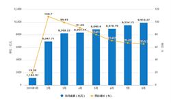 2019年1-8月全国<em>电信</em>业务总量为68458.39亿元