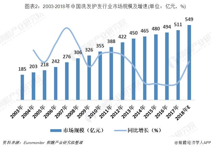 图表2:2003-2018年中国洗发护发行业市场规模及增速(单位:亿元,%)