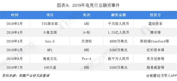 图表9:2019年电竞行业融资事件