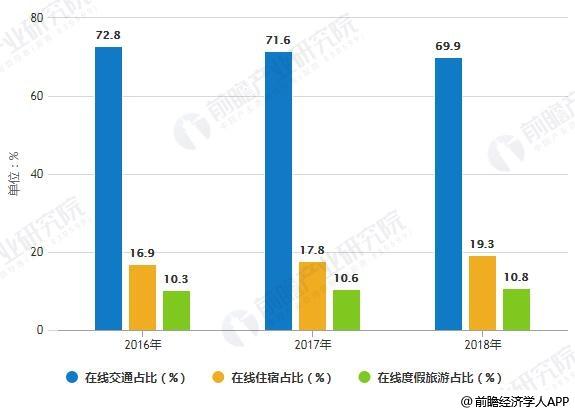 2016-2018年中国在线旅游细分市场结构变化情况