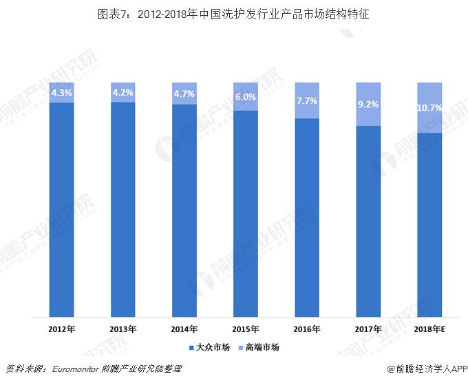 图表7:2012-2018年中国洗护发行业产品市场结构特征