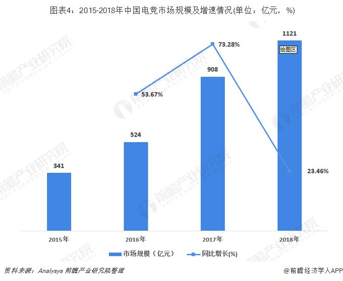 图表4:2015-2018年中国电竞市场规模及增速情况(单位:亿元,%)