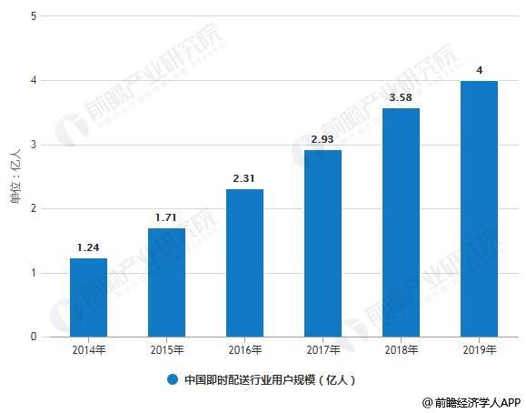 2014-2019年中国即时配送行业用户规模统计情况及预测