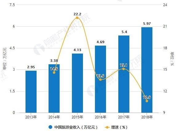 2013-2018年中国旅游业收入统计及增长情况