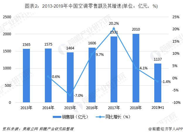 图表2:2013-2019年中国空调零售额及其增速(单位:亿元,%)