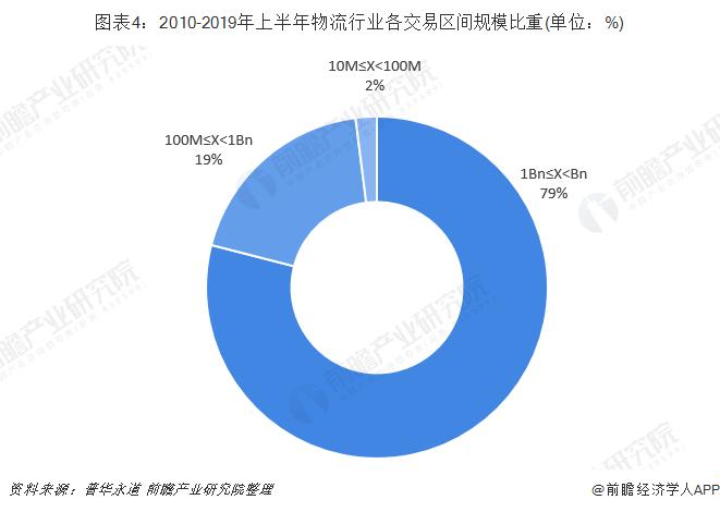 图表4:2010-2019年上半年物流行业各交易区间规模比重(单位:%)