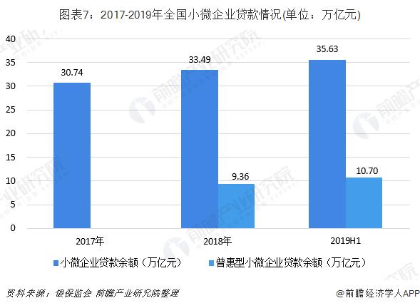 图表7:2017-2019年全国小微企业贷款情况(单位:万亿元)