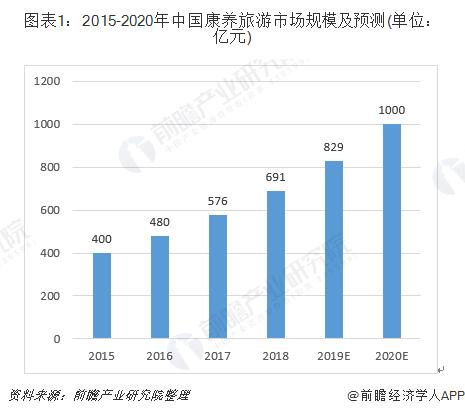 图表1:2015-2020年中国康养旅游市场规模及预测(单位:亿元)
