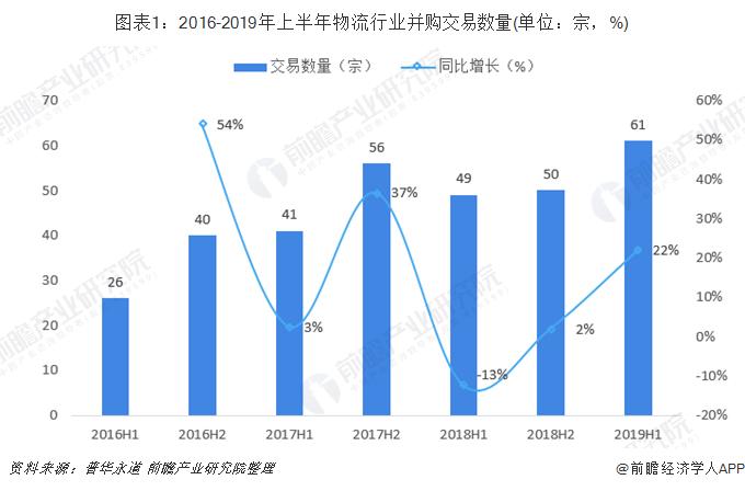 图表1:2016-2019年上半年物流行业并购交易数量(单位:宗,%)