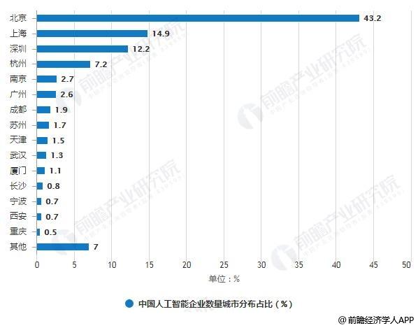 中国人工智能企业数量城市分布占比统计情况