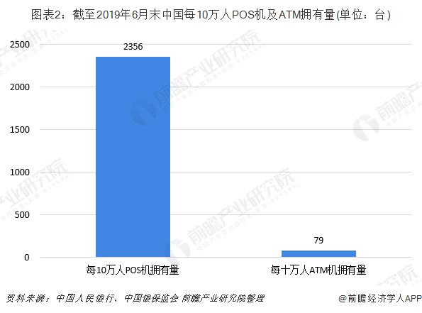 图表2:截至2019年6月末中国每10万人POS机及ATM拥有量(单位:台)