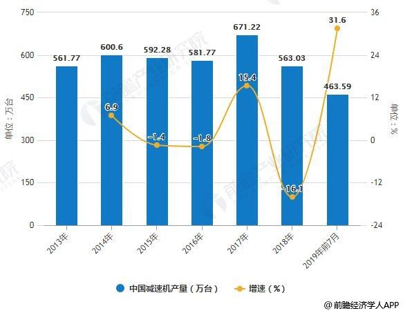 2013-2019年前7月中国减速机产量统计及增长情况
