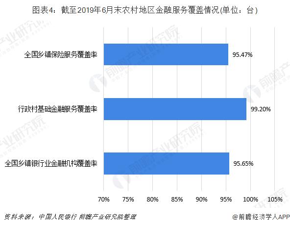 图表4:截至2019年6月末农村地区金融服务覆盖情况(单位:台)