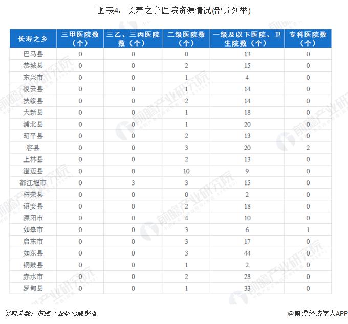 图表4:长寿之乡医院资源情况(部分列举)