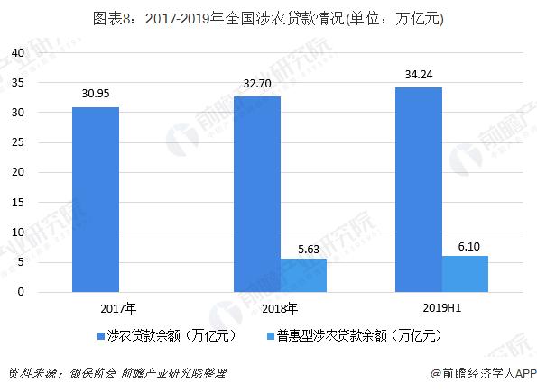 图表8:2017-2019年全国涉农贷款情况(单位:万亿元)