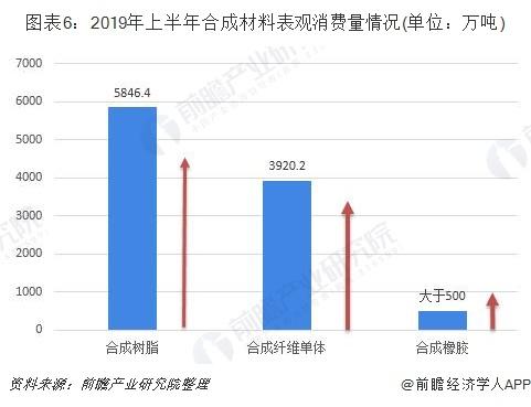 图表6:2019年上半年合成材料表观消费量情况(单位:万吨)